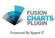 fusionchartsplugin