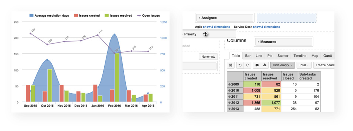 EazyBI Supports Jira Software Agile Custom Fields Service Desk Tempo Timesheets And Xray Test Management Data