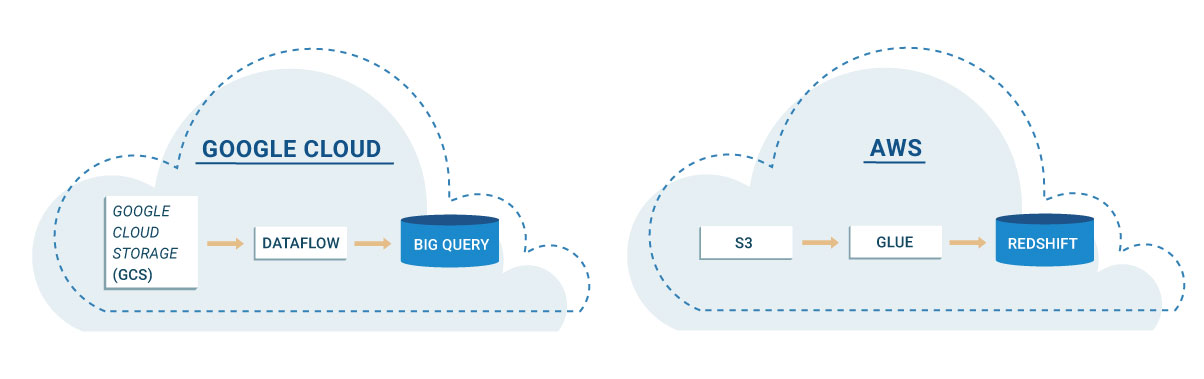 ETL Gone Portable: Reducing Cloud Vendor Lock-in | Xpand IT