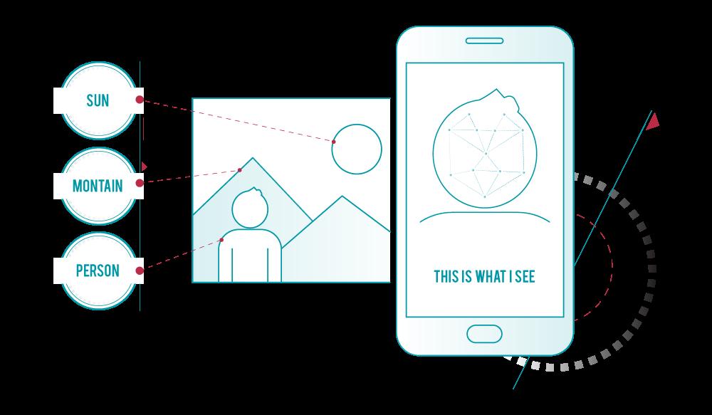AI Solutions Center Processamento de imagem e vídeo