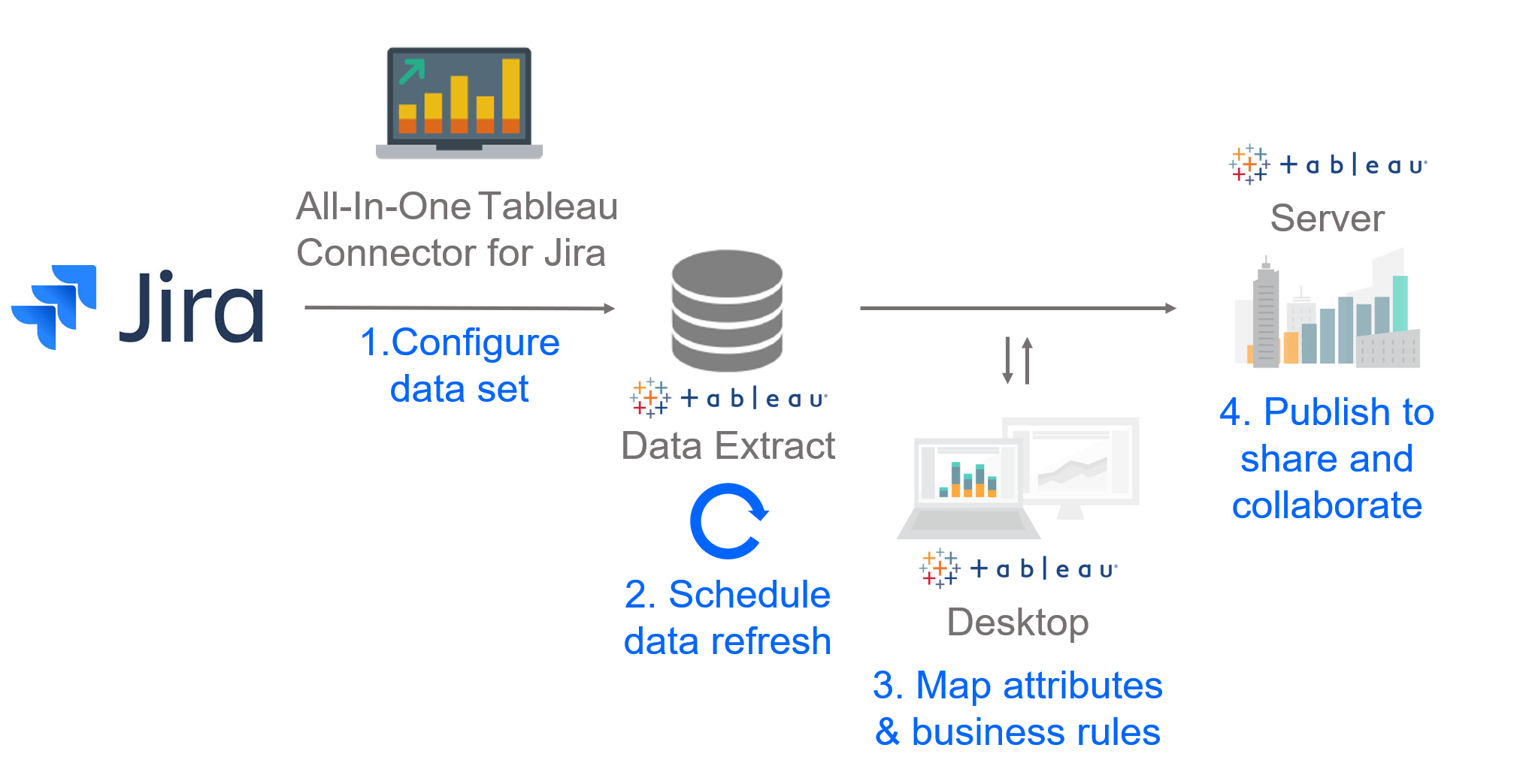 Tableau & Jira: A new way to look at your projects - Xpand IT