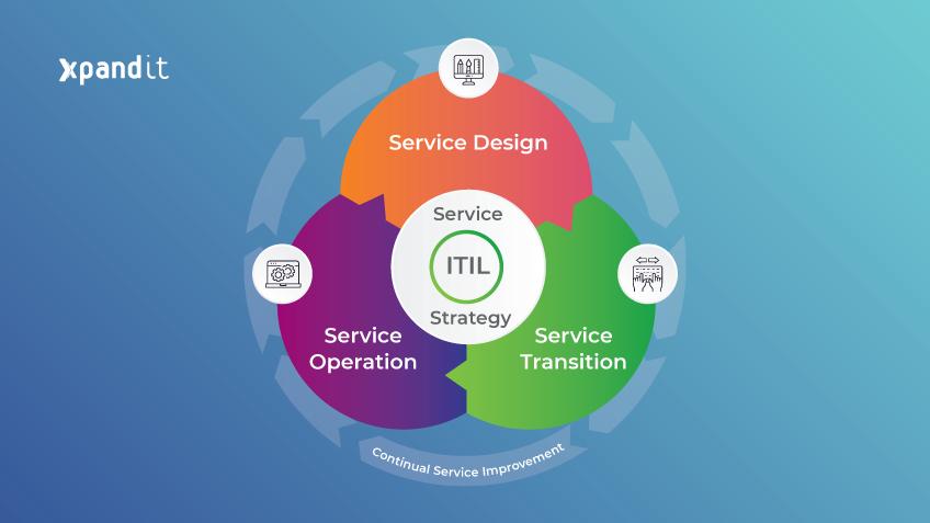 ITIL: boas práticas para melhorar o seu IT Service Management