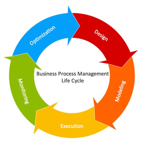 ciclo de vida Business Process Management - implementar bpm numa organização