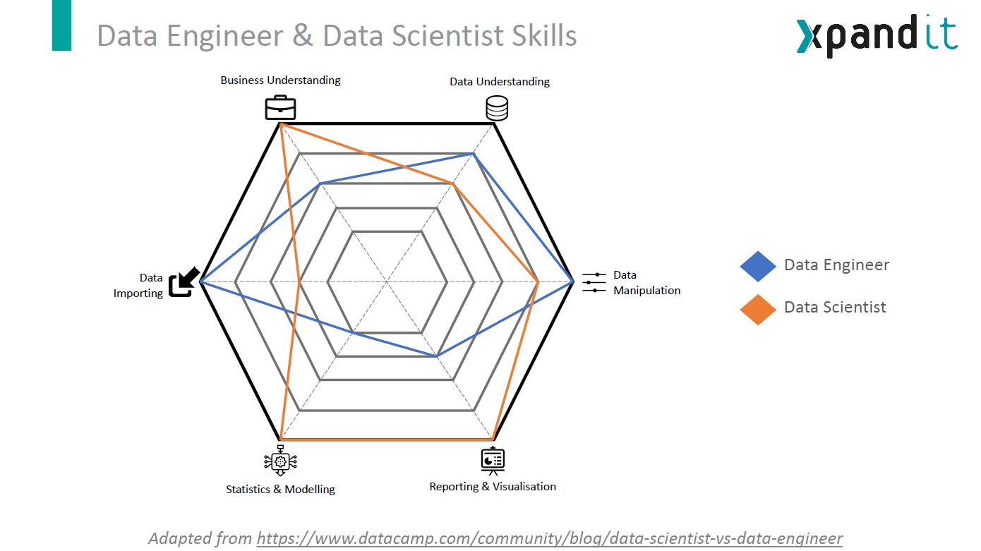 Dev Talks webinar Big Data e Data Science