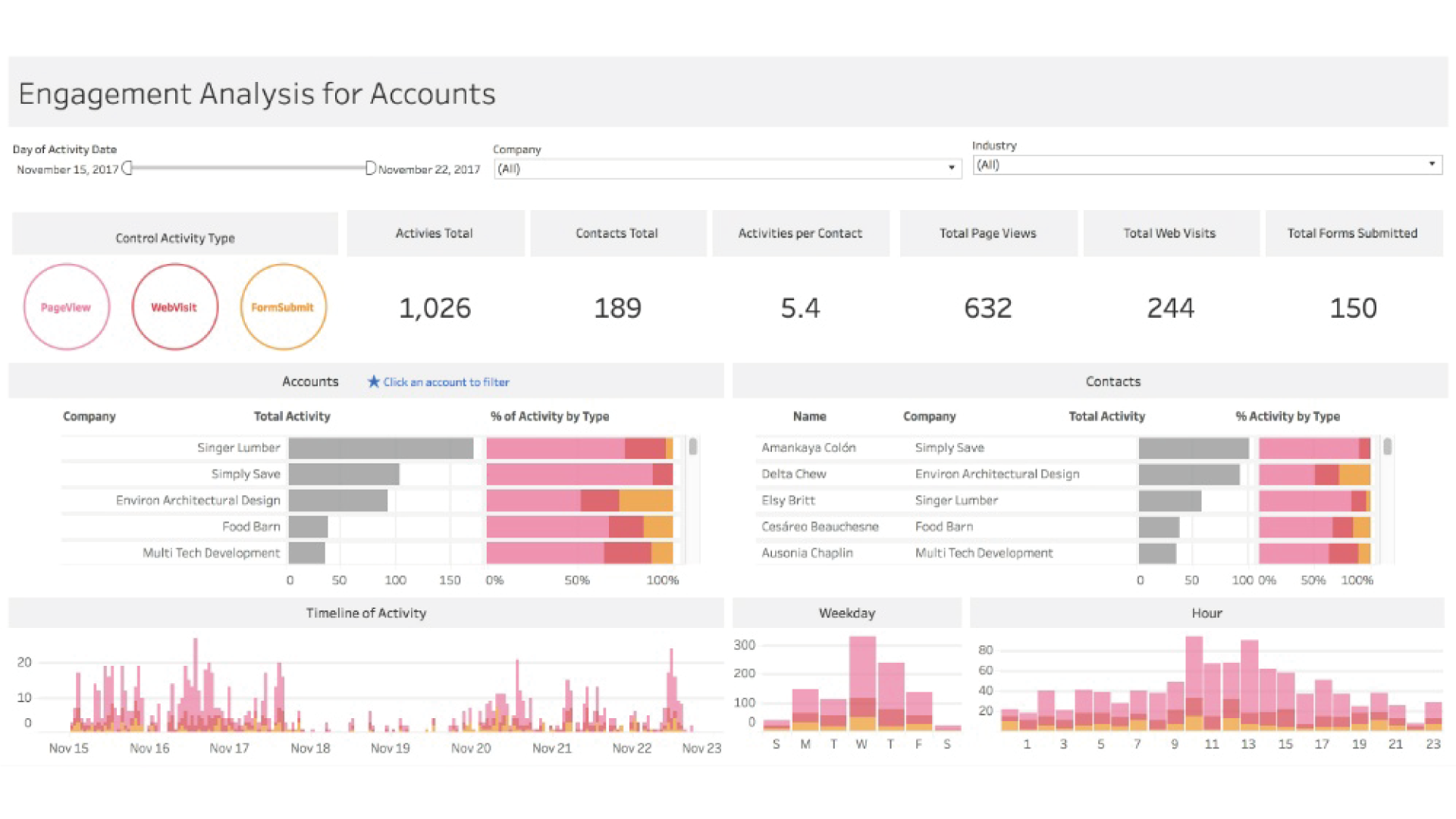 Business Intelligence & Analytics Solutions