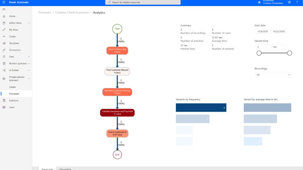Imagem 1: Mapa visual de um processo (fonte: Microsoft)
